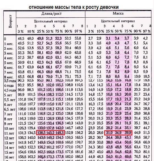 Таблица нормы роста и веса детей до 17 лет по годам (воз)