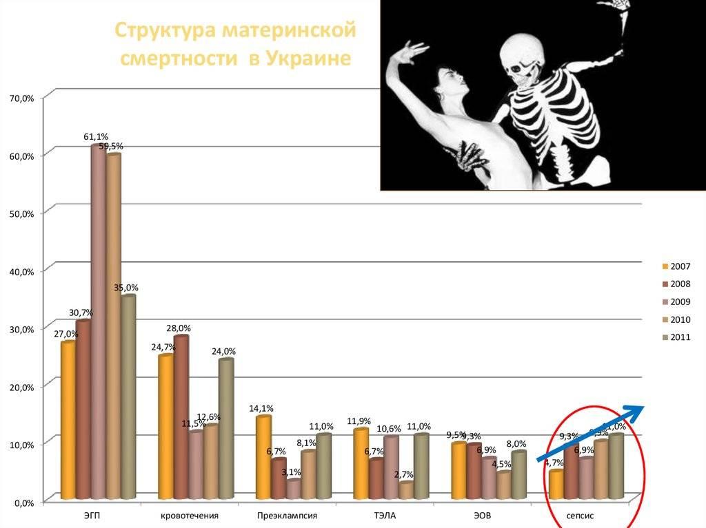 Роды дома или в больнице: где чаще умирают? | милосердие.ru