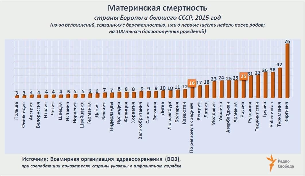 Статистика родов
