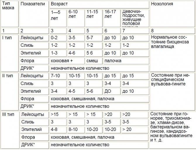 Мазки при беременности: расшифровка, лечение