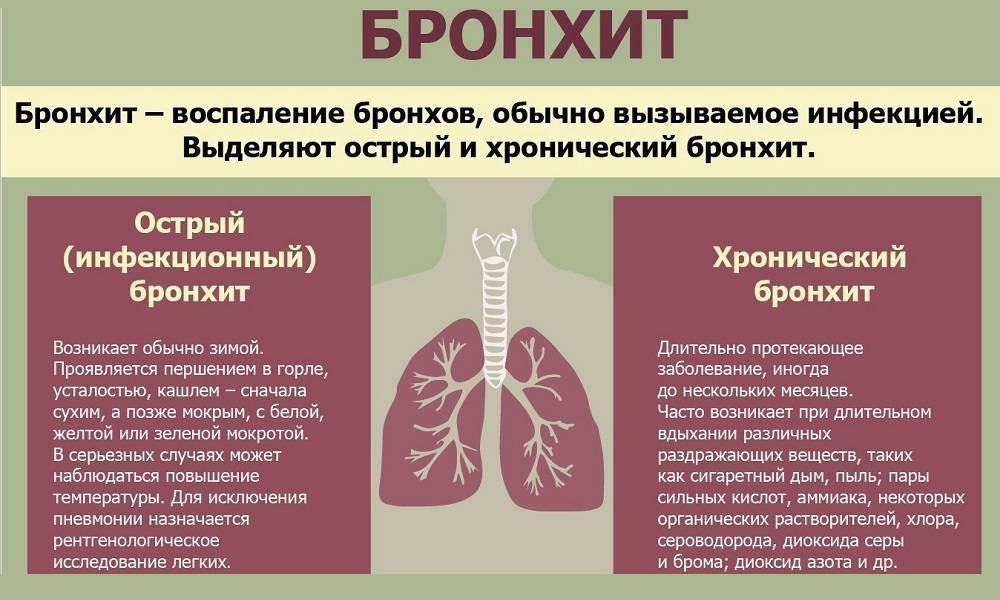 Бронхотрахеит. симптомы и причины бронхотрахеита у детей. лечение острого бронхотрахеита