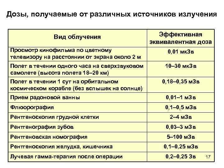 7 показаний для рентгена у детей и частота проведения процедуры