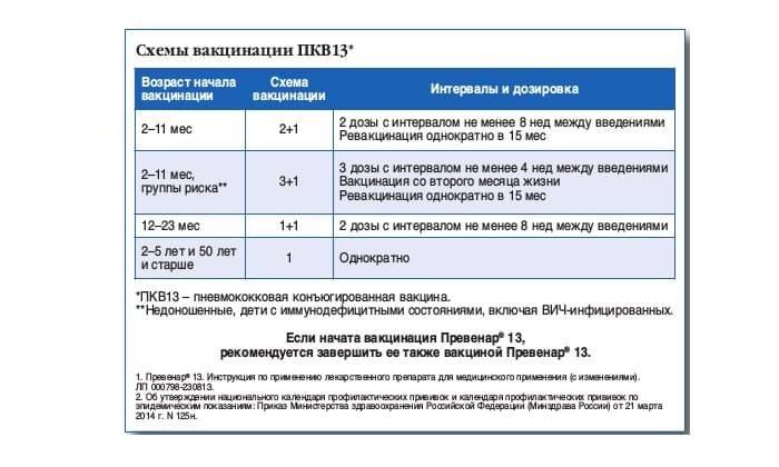Превенар® 13 (вакцина пневмококковая полисахаридная конъюгированная адсорбированная, тринадцативалентная)