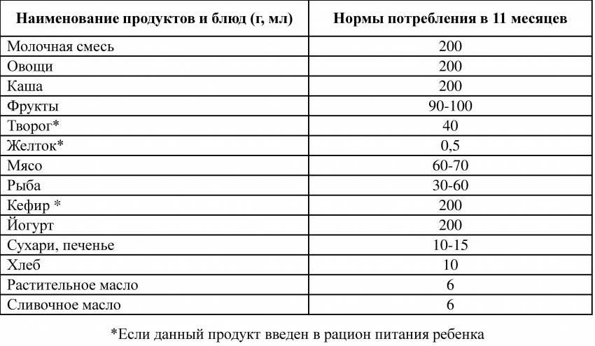 Сколько должен кушать ребенок в 7-8 месяцев