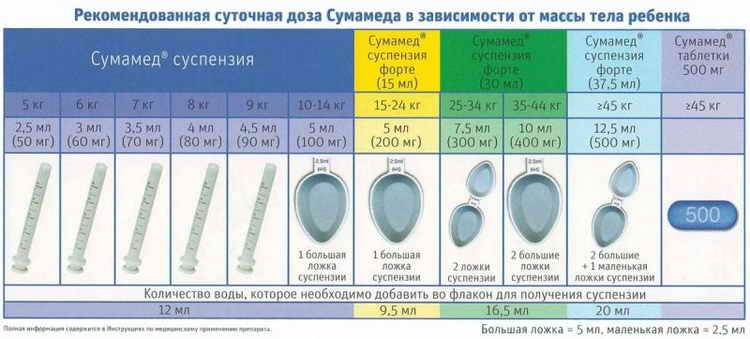 Сумамед для детей: 7 показаний и 11 противопоказаний к применению, дозировка