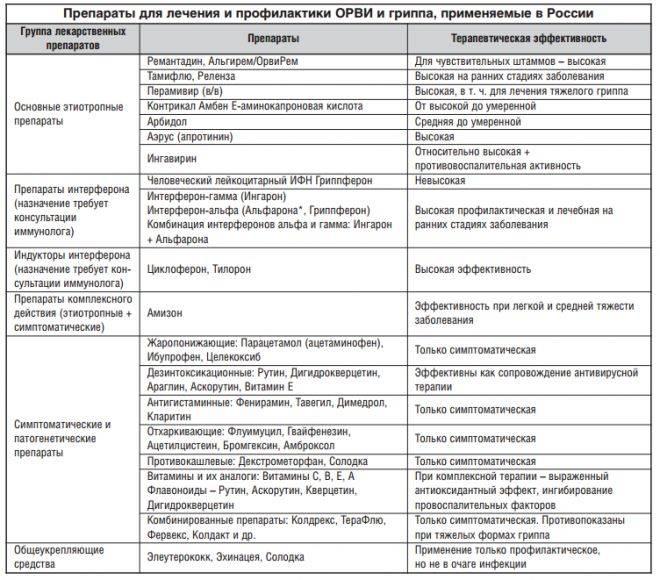 Аденоиды, симптомы и комплексное лечение увеличенных аденоидов в носу у взрослых, фото взрослых с болезнью