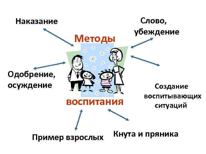 Типы воспитания: как нельзя воспитывать детей