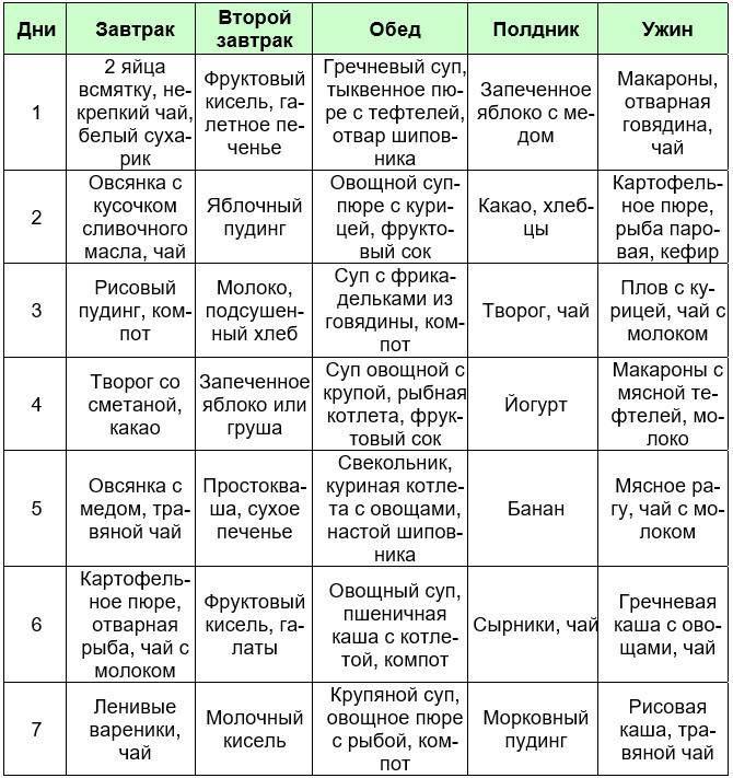 Диета после удаления аппендицита: меню питания по дням - medside.ru