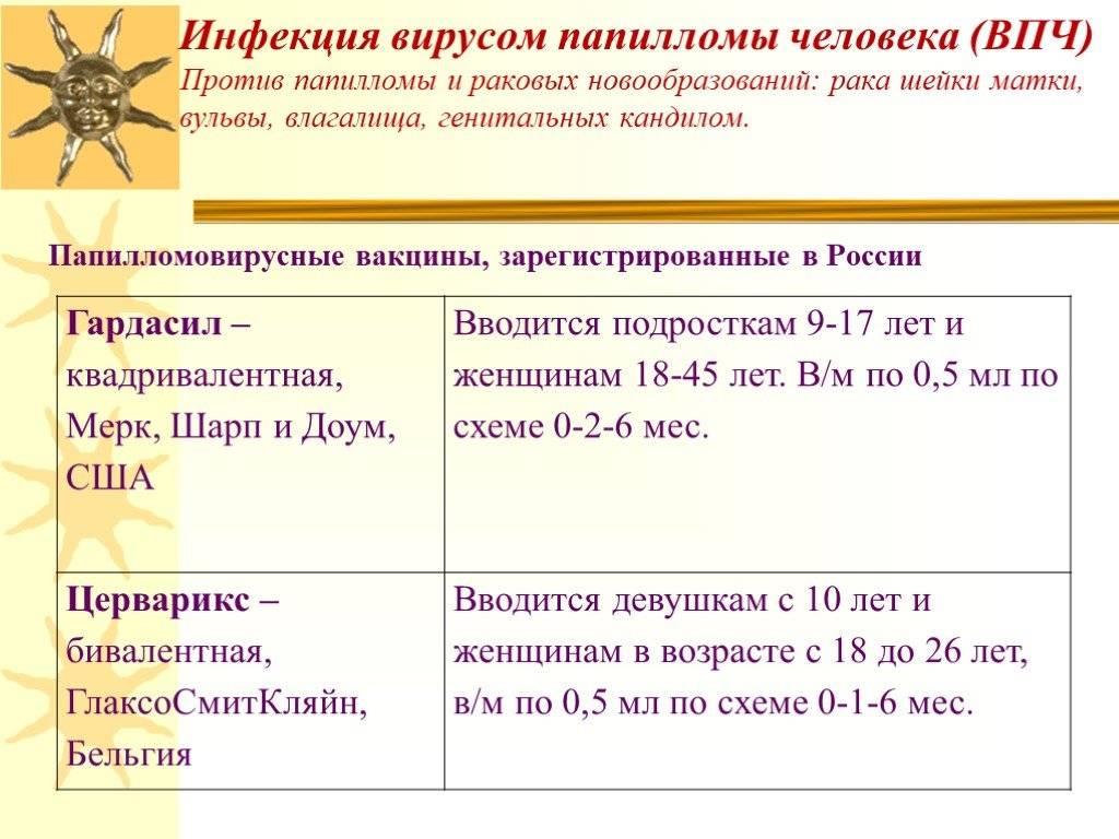 Вакцина гардасил в москве - прививка от впч (вируса папилломы человека) - цена