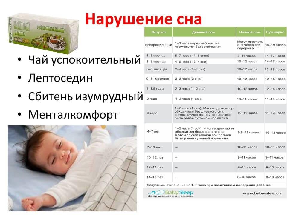 Как наладить сон у грудничка: плохой сон у новорожденного ребенка