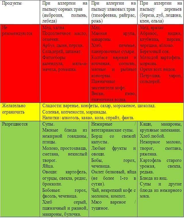 Что можно есть при аллергии на коже - диета при аллергии у взрослых и детей – правила питания