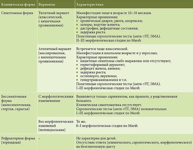 Целиакия                (глютеновая энтеропатия, спру нетропическая, спру европейская, стеаторея идиопатическая)