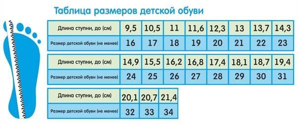 Какой размер ноги у ребенка в год или размер ноги ребенка по возрасту и как правильно измерять ступню малыша - соответствие размерной сетки stomatvrn.ru