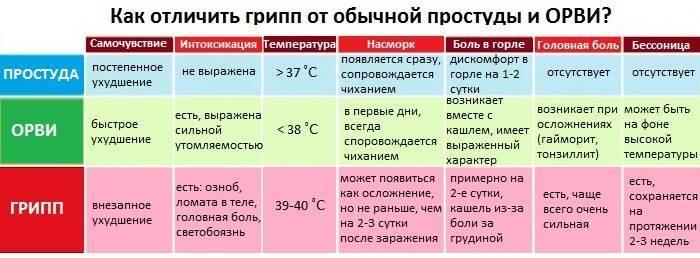 ➤ почему держится пониженная температура у ребенка после орви?