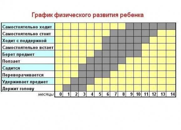 Таблица развития ребенка по месяцам - всё о грудничках