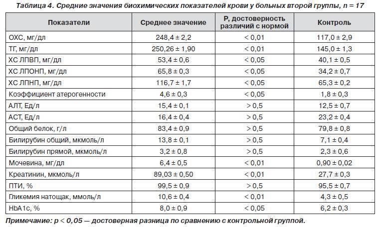 Норма билирубина у новорожденных: таблица с уровнями по дням