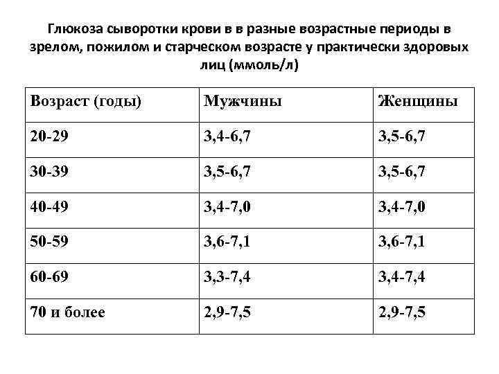 Уровень глюкозы в крови   medtronic diabetes russia