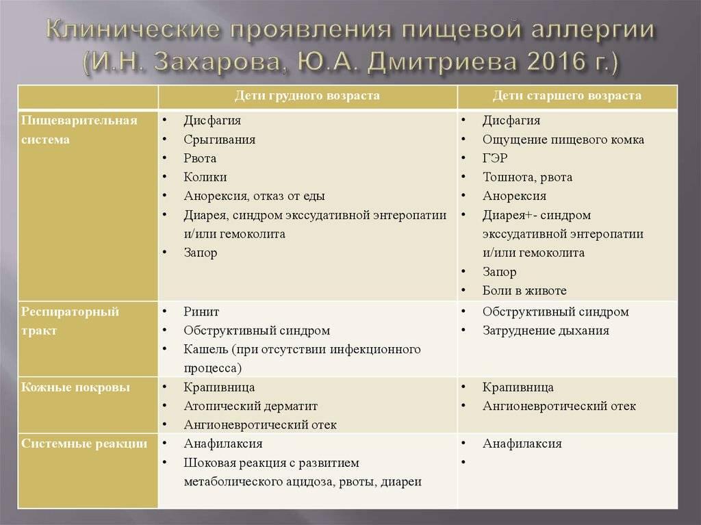 Диетотерапия при аллергозаболеваниях