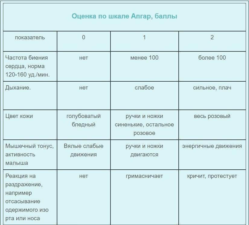 Что такое шкала апгар для новорожденных: расшифровка полученных баллов