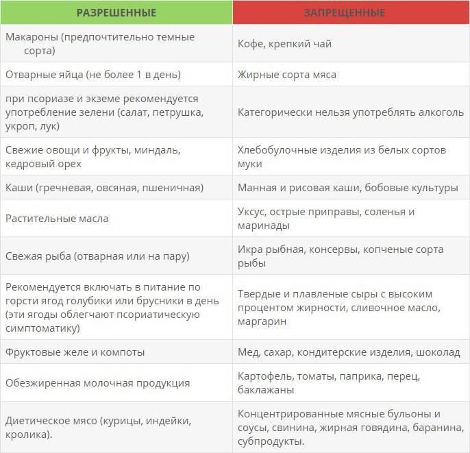Диета при раке печени | меню и рецепты диеты при раке печени | компетентно о здоровье на ilive