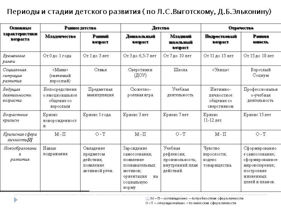 Туревская е.и. возрастная психология