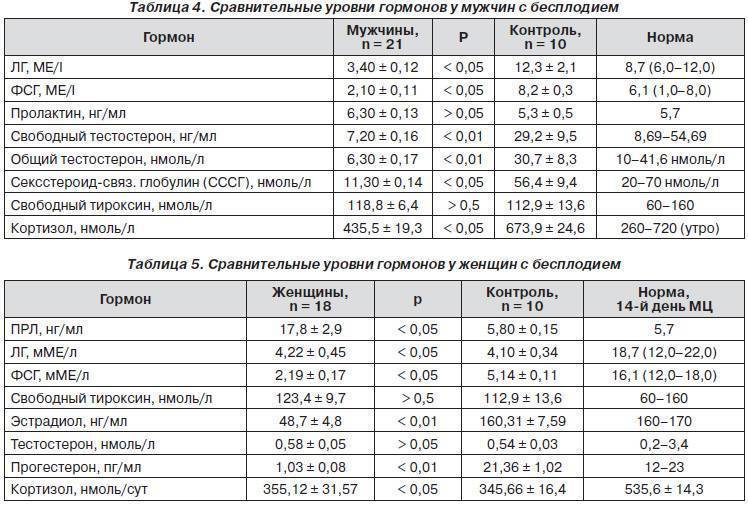 Гормон лг, лютеинизирующий гормон: норма, уровень, повышен, понижен, у женщин, мужчин, соотношение лг фсг