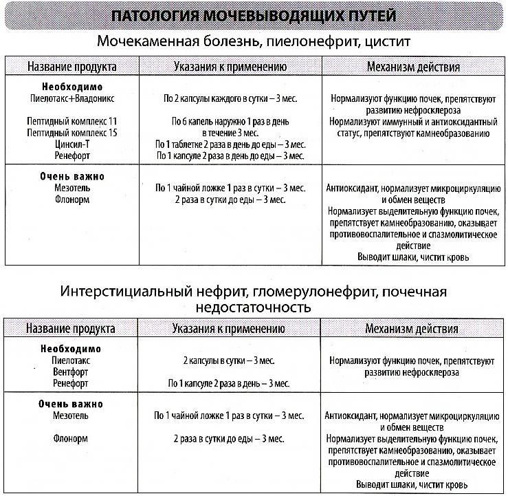 Гломерулонефрит: диагностика и лечение