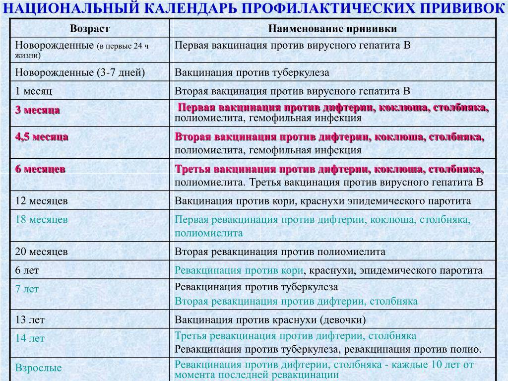 Прививка от кори: сроки вакцинации, кому ставится, виды вакцин и побочные эффекты
