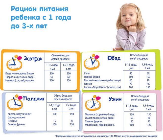 Ребенку 1 год и 5 месяцев – как развивается малыш в возрасте один и 5?