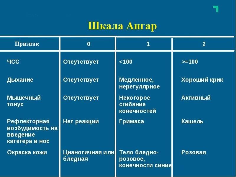 Шкала апгар: таблица и расшифровка