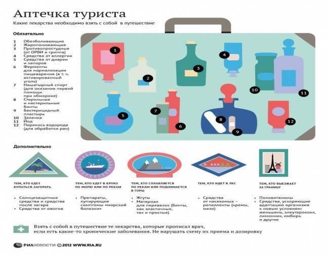 Список лекарств для аптечки в дорогу, отдых, на море