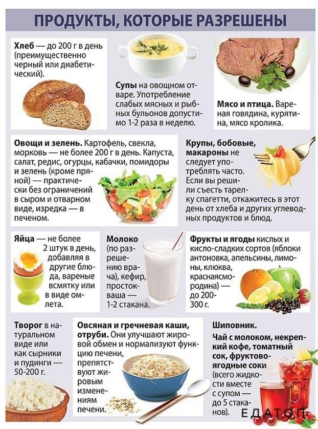 Диета при гастродуодените | меню и рецепты диеты при гастродуодените | компетентно о здоровье на ilive