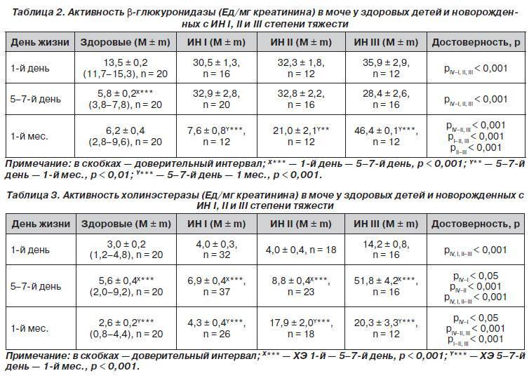 Гипокальциемический криз у детей | симптомы и лечение гипокальциемического криза | компетентно о здоровье на ilive