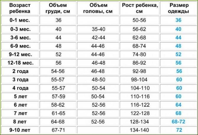 Какой размер одежды для новорожденного малыша по месяцам: таблица до года