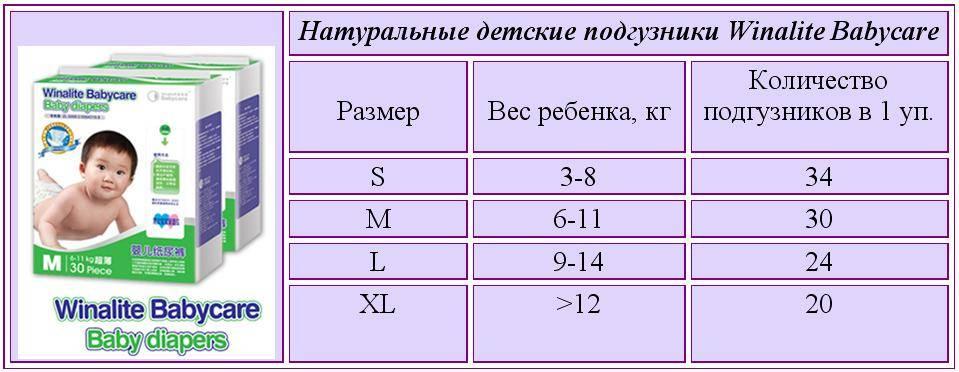 Сколько памперсов в день уходит на ребенка по месяцам: таблица