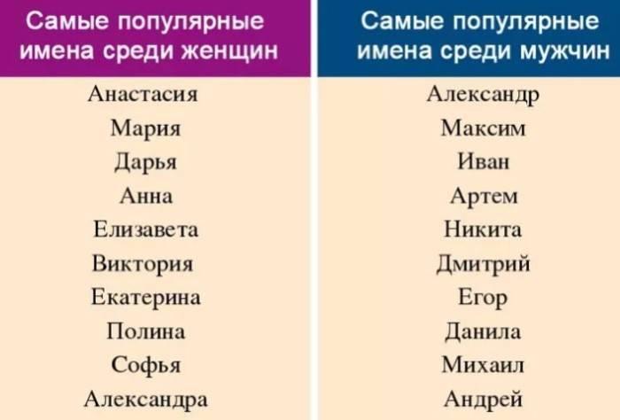 Мужские имена: выбор имени для мальчика