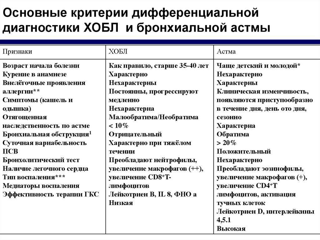 Токсокароз у детей - симптомы болезни, профилактика и лечение токсокароза у детей, причины заболевания и его диагностика на eurolab