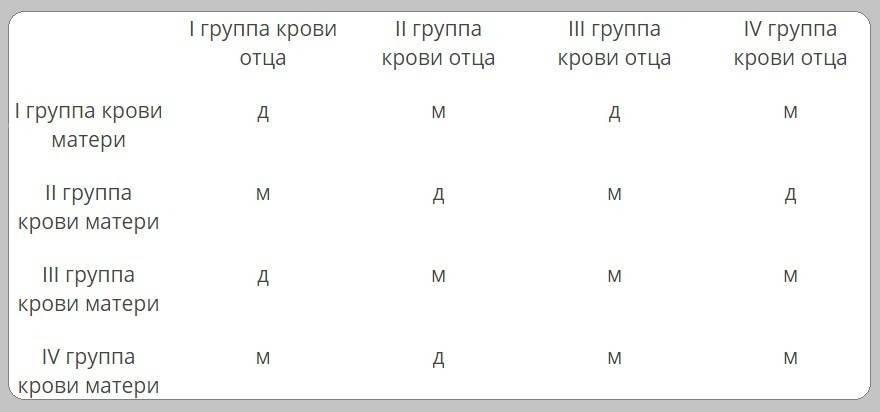 Неинвазивное определение пола плода, резус-фактора и хромосомных аномалий (тест nace)