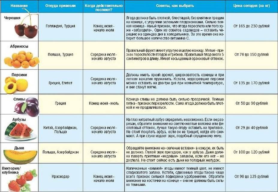 Диета при раке молочной железы | меню и рецепты диеты при раке молочной железы | компетентно о здоровье на ilive