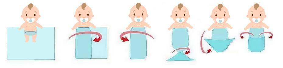 Как пеленать новорожденного: основные особенности и нюансы процесса, аргументы за и против