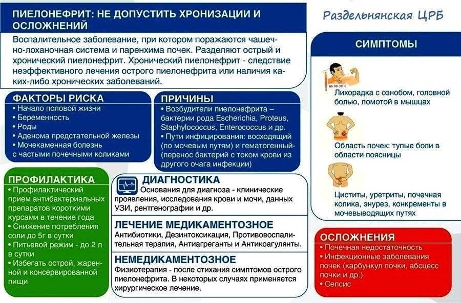 Симптомы острого пиелонефрита у детей, лечение и профилактика заболевания