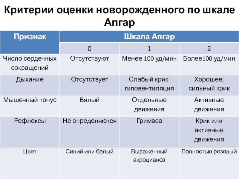 Шкала апгар для новорожденных: критерии, таблица, расшифровка