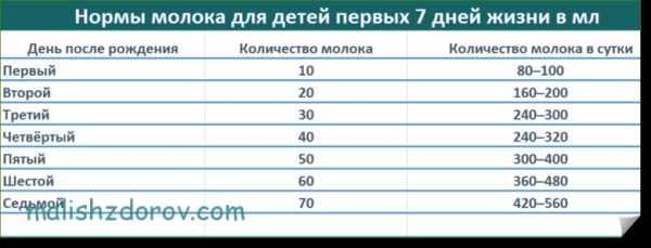 Сколько ребёнок должен съедать