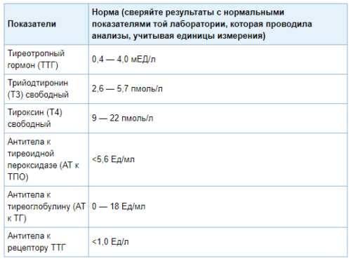Анализ крови на гормоны, норма и расшифровка результатов показателей