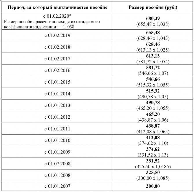Повторная выплата 10000 рублей на детей до 16 лет в июле 2020 года