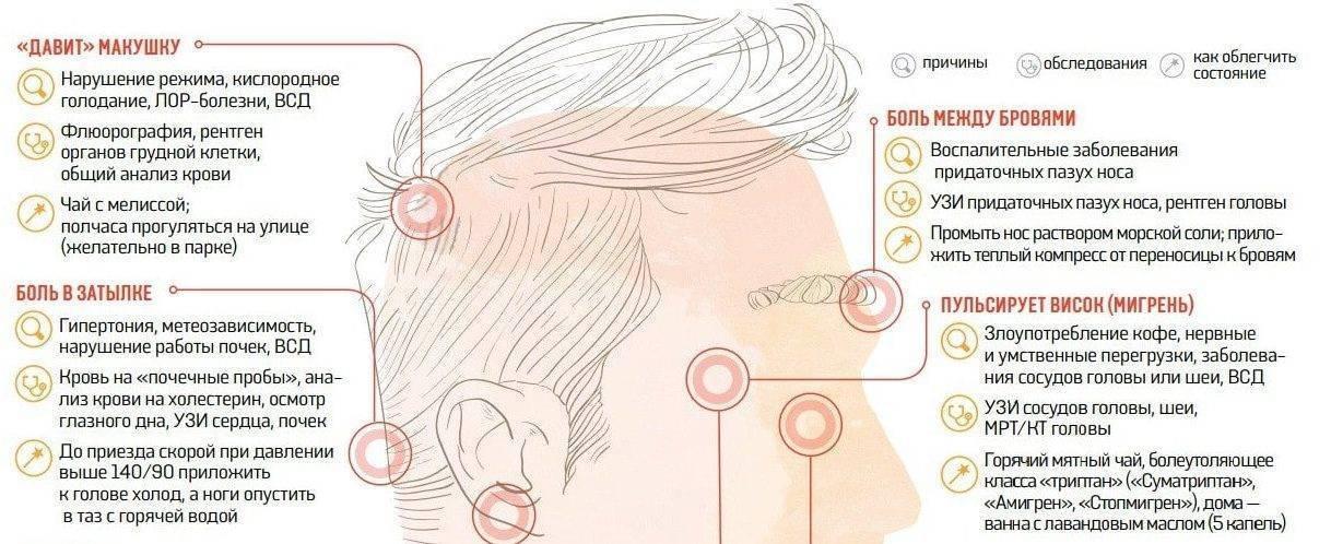 Посттравматическая головная боль - лечение, симптомы, причины, диагностика   центр дикуля