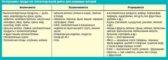 Диеты при диарее у детей (№4, 46, 4в) - медицинский портал eurolab