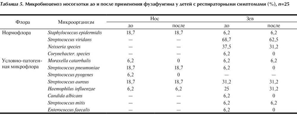 Профилактика стрептококовой (группы а) инфекции - огбуз поликлиника №4 смоленск