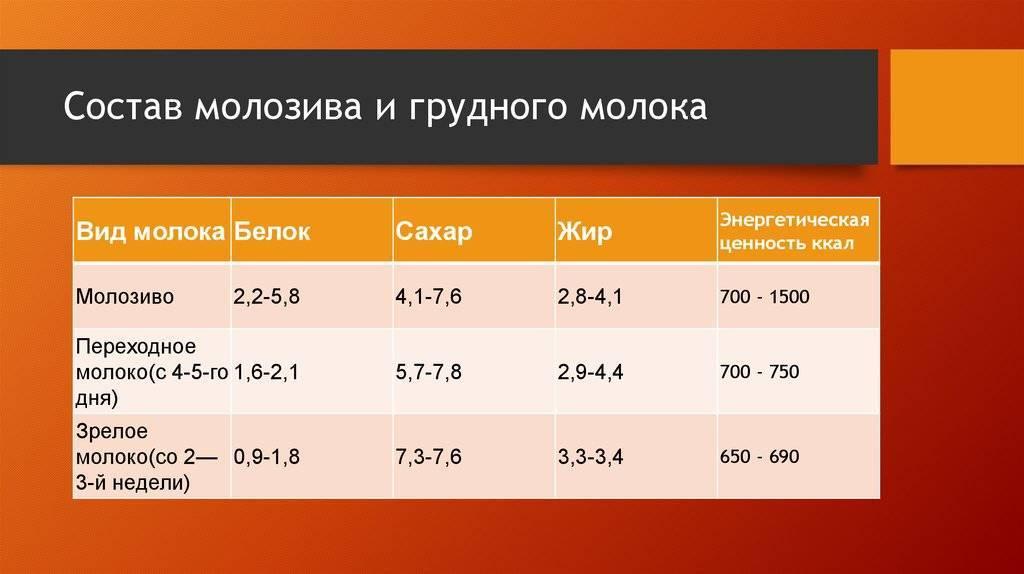 Калорийность молока разной жирности на 100 грамм