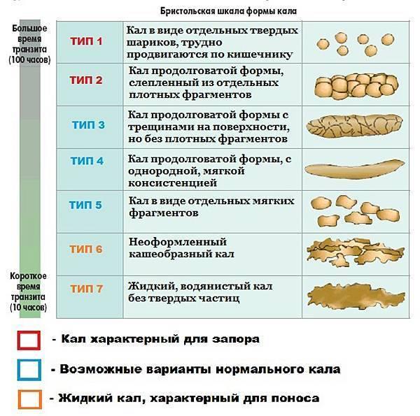 Запор у детей в 3 месяца: как помочь наворожённому малышу при запоре   микролакс®